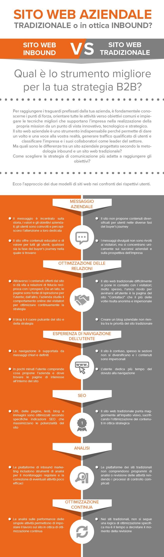 sito web aziendale - infografica