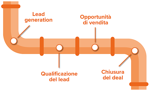 strategie di vendita b2b pipeline
