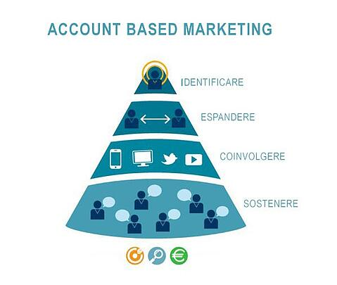 account based marketing su linkedin