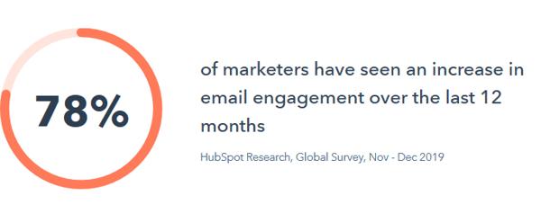 agenzia di marketing -  email