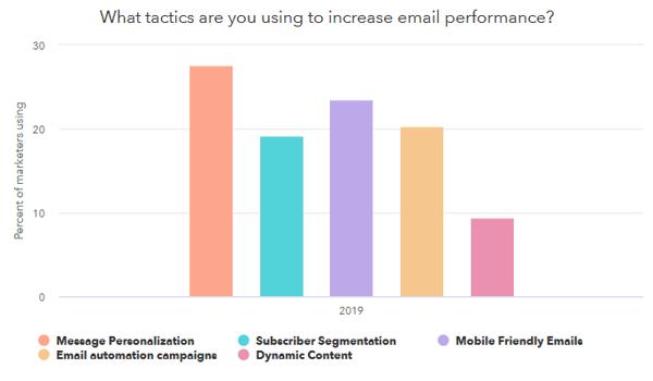 agenzia di marketing - email marketing