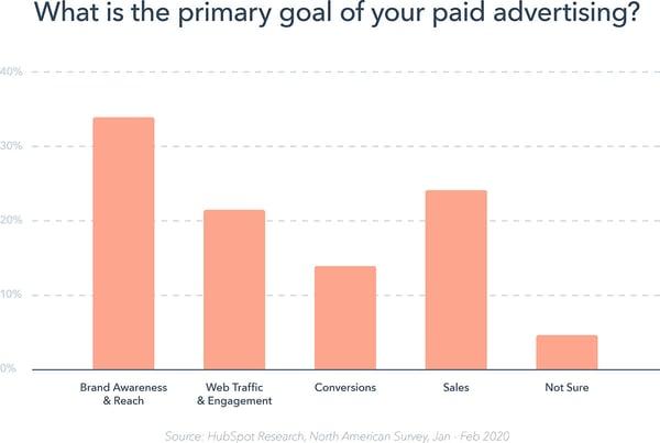 agenzia di marketing - digital adv