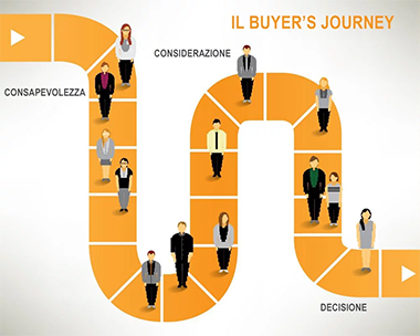 buyers journey sito web aziendale