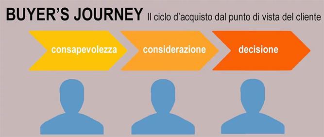 buyers journey nel sito aziendale