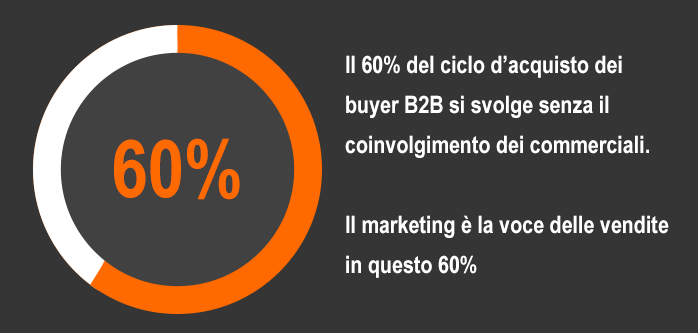 conversational marketing ciclo d'acquisto