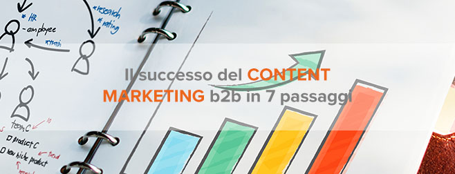 content marketing b2b