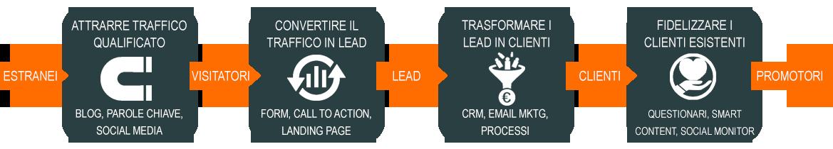 le 4 fasi dell inbound marketing