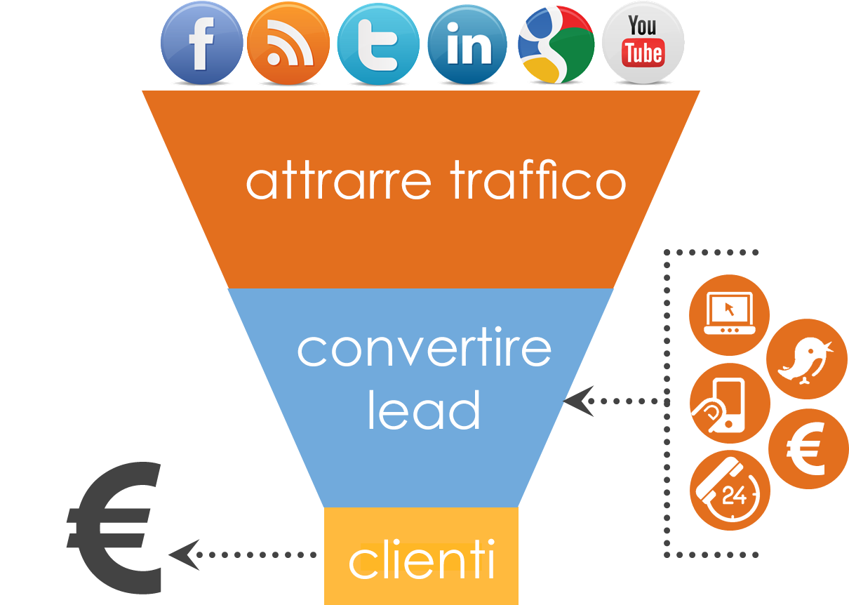 imbuto di conversione dell'inbound marketing