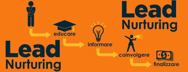 content marketing - lead nurturing