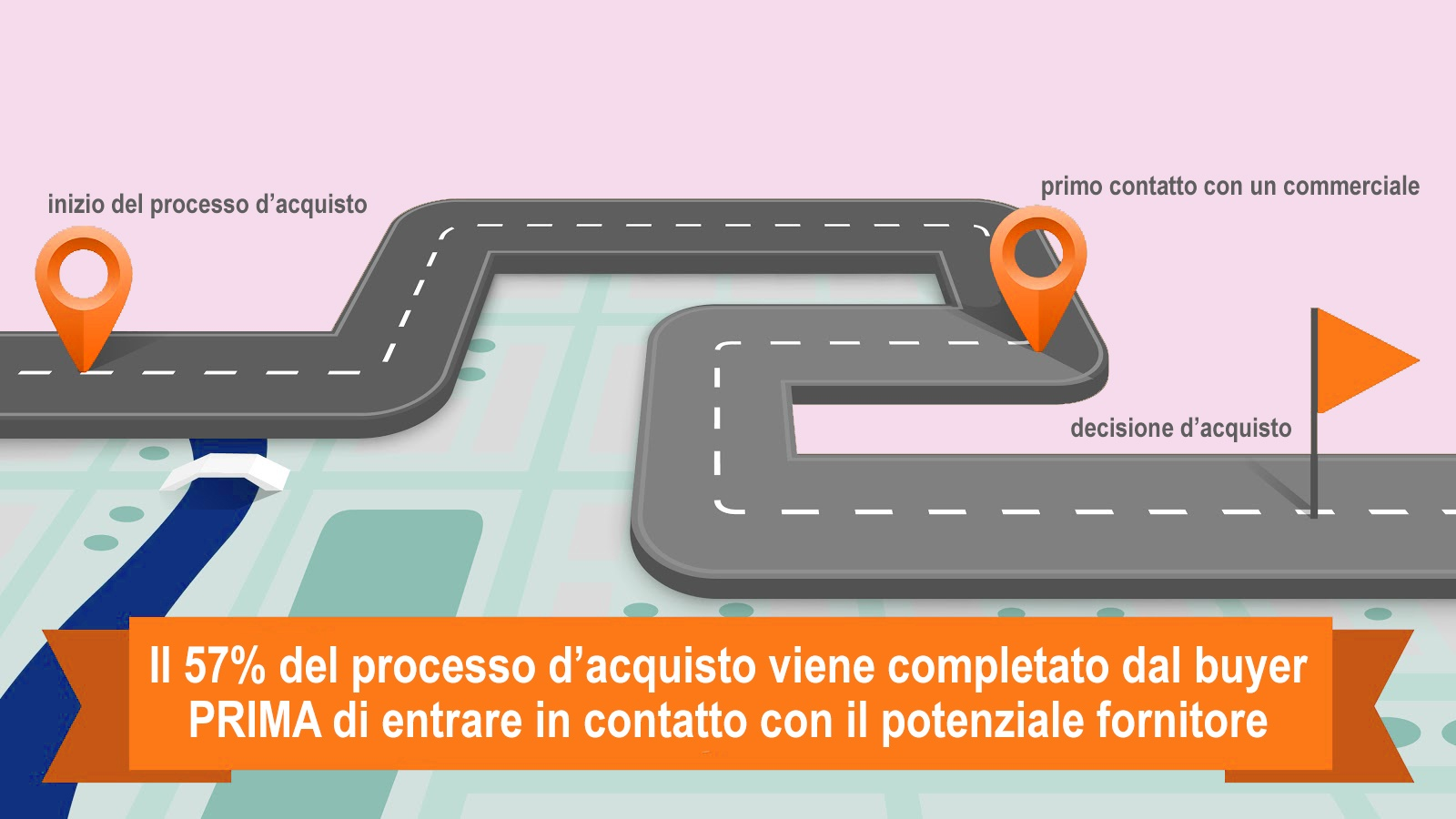 agenzia di marketing b2b buyer's journey