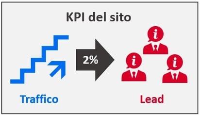i kpi del sito per lo sviluppo commerciale