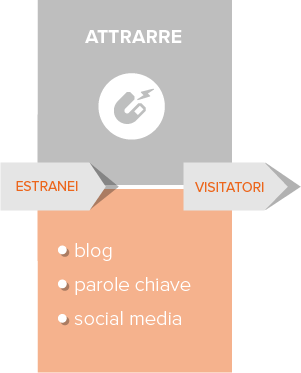 inbound-marketing-attrarre