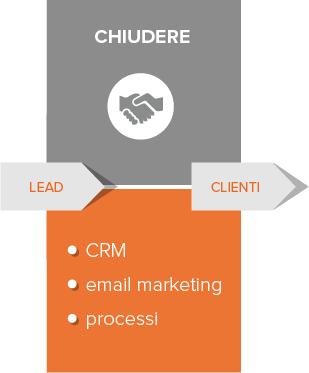 inbound-marketing-chiudere