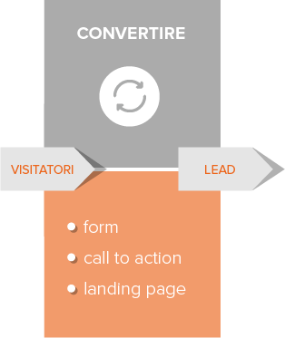 inbound-marketing-convertire