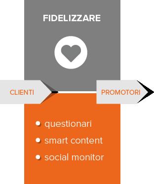 inbound-marketing-fidelizzare