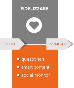 inbound-marketing-fidelizzare