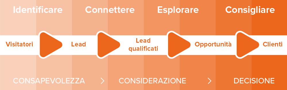 inbound-sales-metodologia