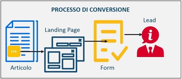 processo di conversione da visitatore in opportunita' di business