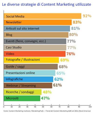 strategie_di_content_marketing.png