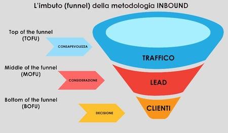 gestione social aziendale funnel