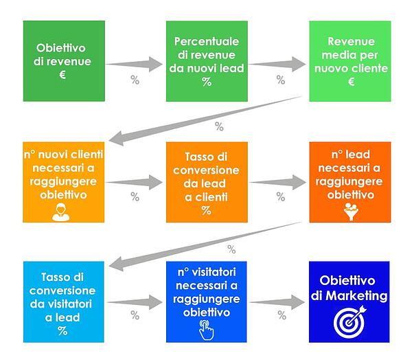 digital marketing b2b - definizione obiettivi