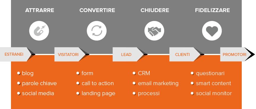 schema della metodologia inbound marketing