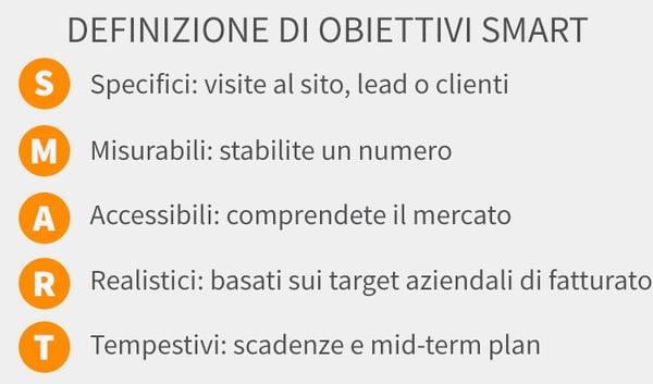 marketing b2b - obiettivi SMART