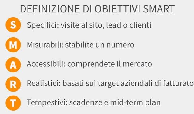 obiettivi SMART dell'inbound marketing