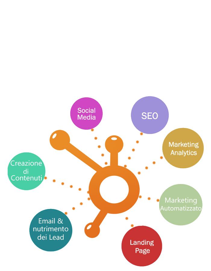 Gli strumenti di inbound marketing.png