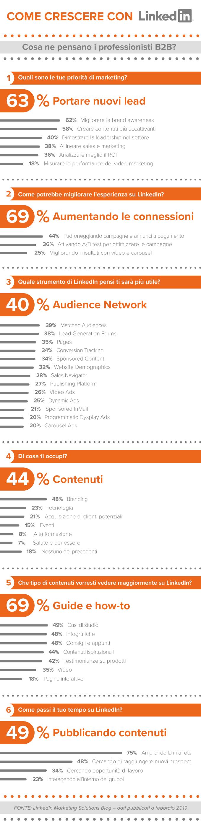 strategie di marketing b2b - infografica Linkedin