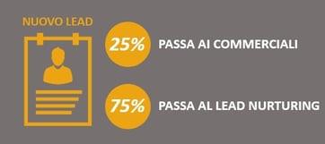 75% dei lead non e' pronto al acquisto