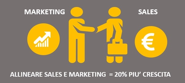 allineare marketing e sales per generare piu' lead