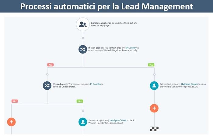 processi automatici B2B lead management