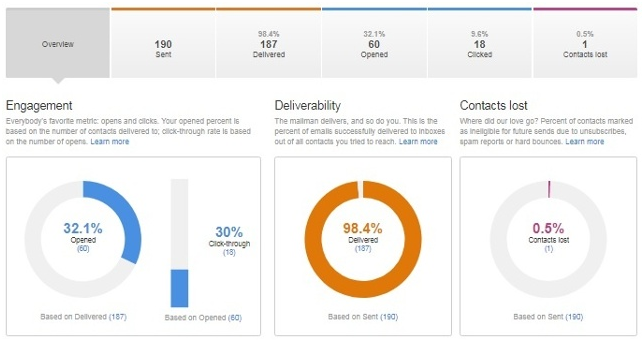 hubspot performance analisi
